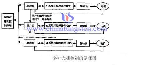 多叶光栅控制系统的构成原理图
