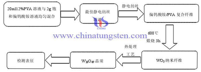 偏钨酸铵制备紫色氧化钨的流程图
