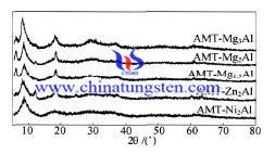 AMT水滑石样品的XRD谱图