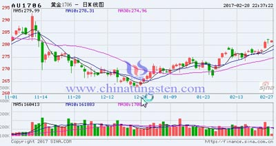 gold price image