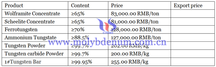 latest prices of tungsten products image