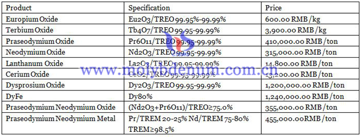 latest price of europium oxide, lanthanum oxide and praseodymium oxide neodymium image