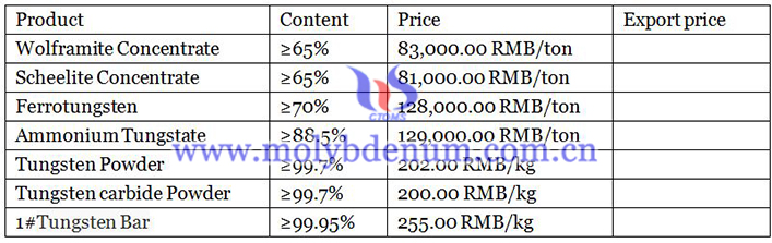 prices list of tungsten products image