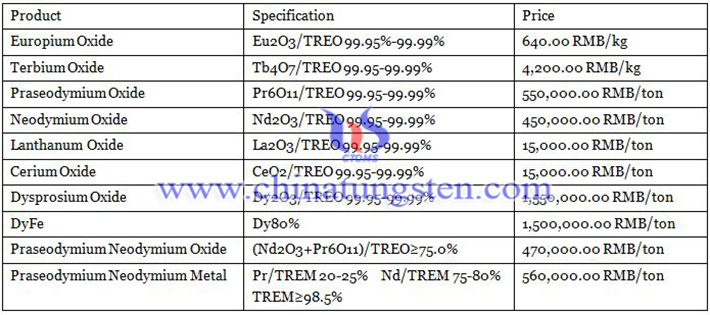 prices of rare earth products image
