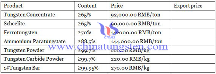 prices of tungsten products image