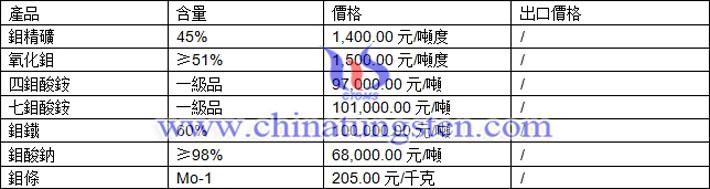 鉬精礦、鉬酸鈉、七鉬酸銨最新價格圖片