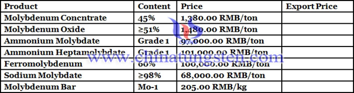molybdenum price picture