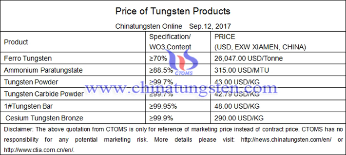 tungsten products price picture