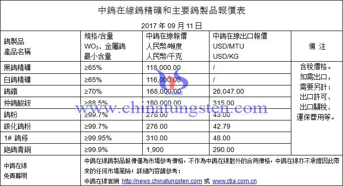 鎢精礦、仲鎢酸銨、鎢粉最新價格圖片