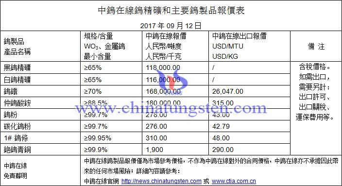 鎢精礦、碳化鎢粉、鎢粉最新價格圖片