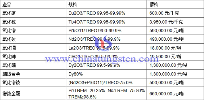 氧化銪、氧化鐠、鏑鐵合金最新價格圖片