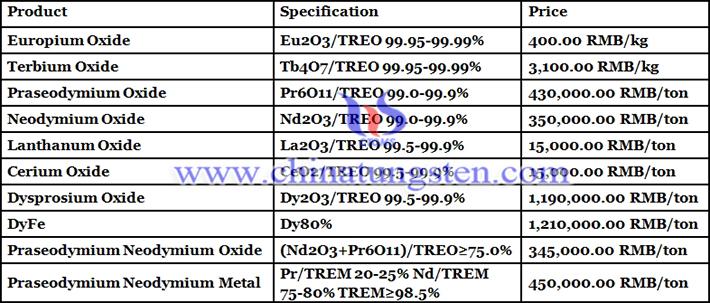 praseodymium neodymium oxide price picture
