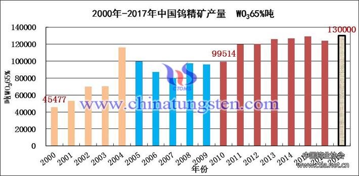 2000年-2017年中國鎢精礦產量圖片