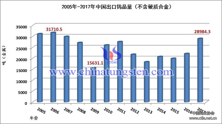 2005年-2017年中國出口鎢品量圖片
