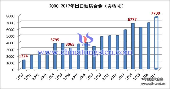 2000-2017年中國出口硬質合金圖片