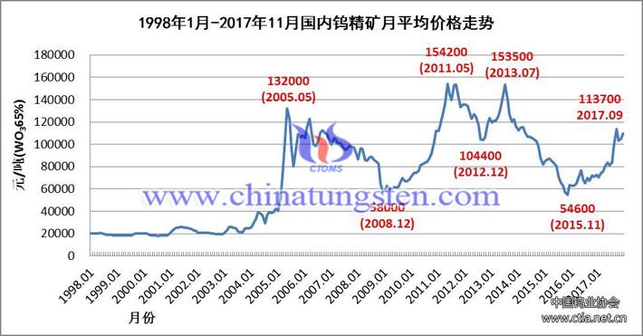 1998年1月-2017年11月國內鎢精礦月均價格走勢圖片