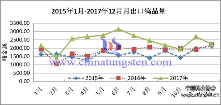 2015年1月-2017年12月月出口鎢品量圖片