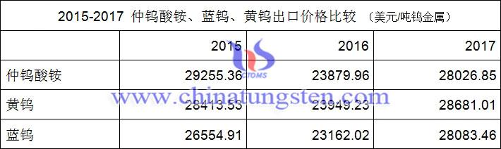 2015-2017年仲鎢酸銨、藍鎢、黃鎢出口價格比較圖片