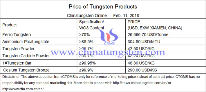 Chinese tungsten price picture
