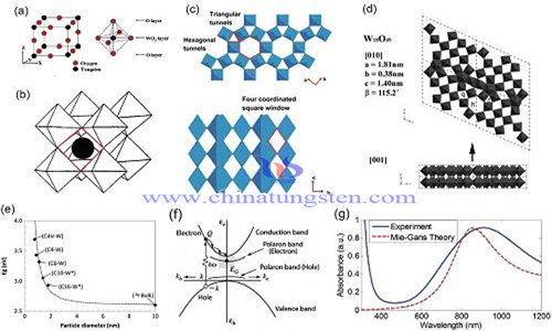 hexagonal phase tungsten oxide preparation by solid phase method