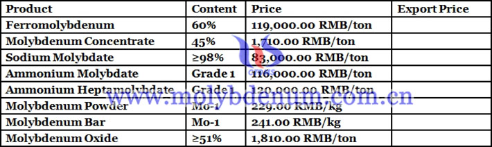 molybdenum concentrate price picture