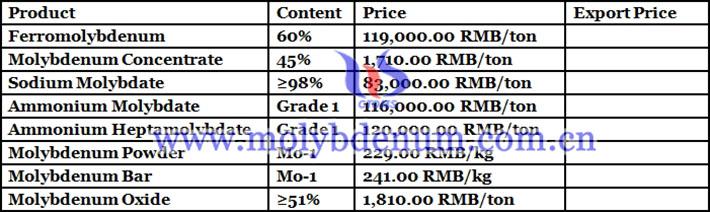 ammonium molybdate price picture