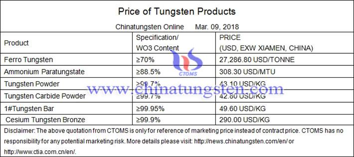 tungsten trioxide price picture