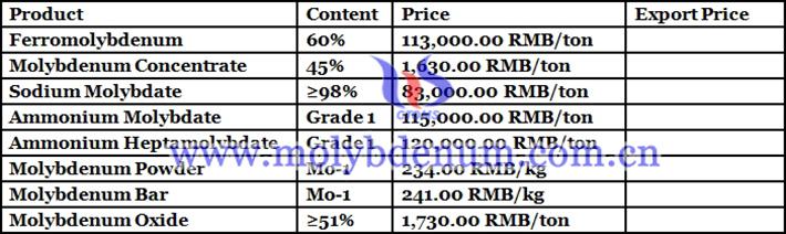 molybdenum powder price picture