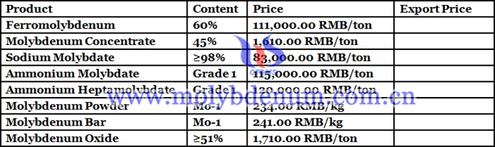 molybdenum powder price picture