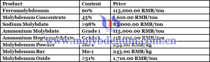 molybdenum trioxide price picture
