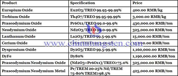 dysprosium oxide price picture