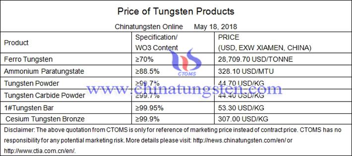 tungsten powder price picture
