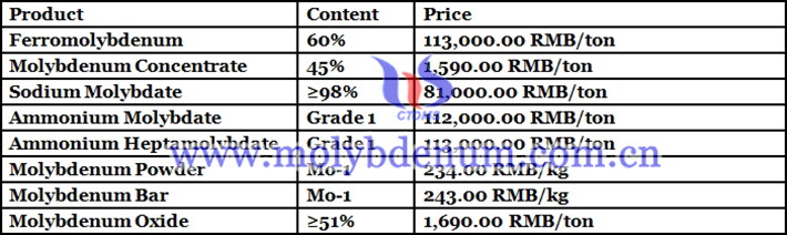 Chinese molybdenum product prices picture