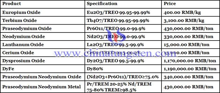 China rare earth price picture