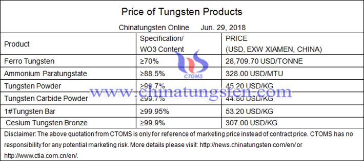 Chinese tungsten products prices picture