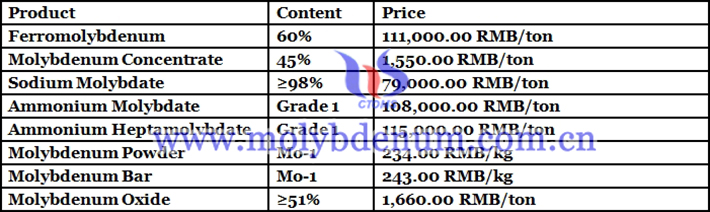 Chinese molybdenum products prices picture