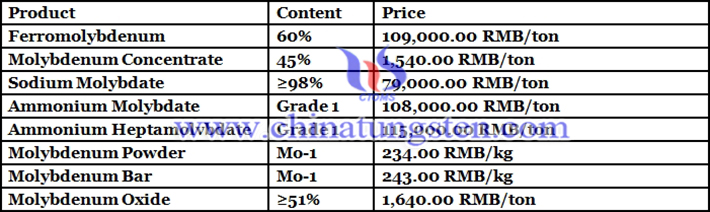 China molybdenum price picture