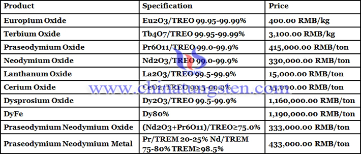 rare earth products prices picture
