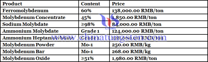 China molybdenum products prices picture