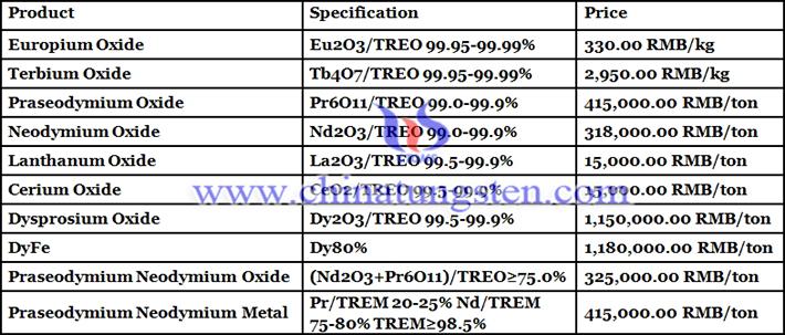 praseodymium oxide price picture