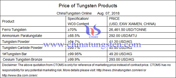 tungsten products prices picture