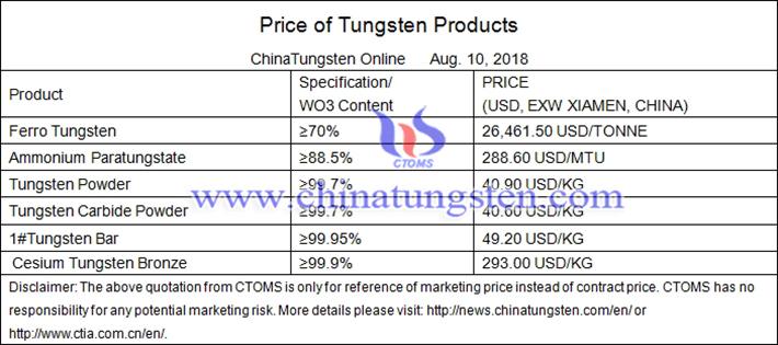 China tungsten price picture