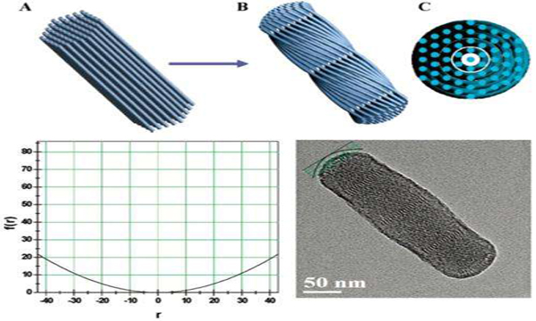 mesoporous cerium oxide material containing highly dispersed tungsten image