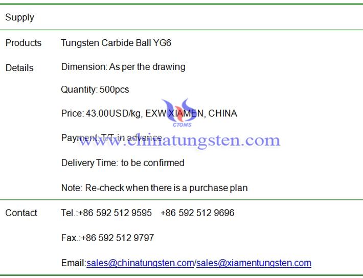 tungsten carbide ball price image