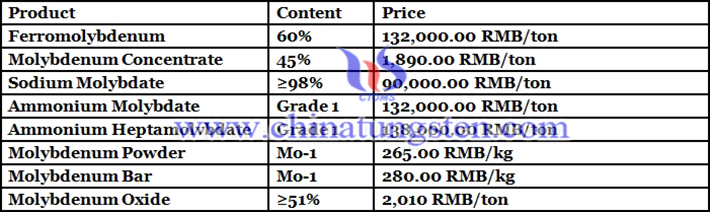 Chinese molybdenum market prices picture