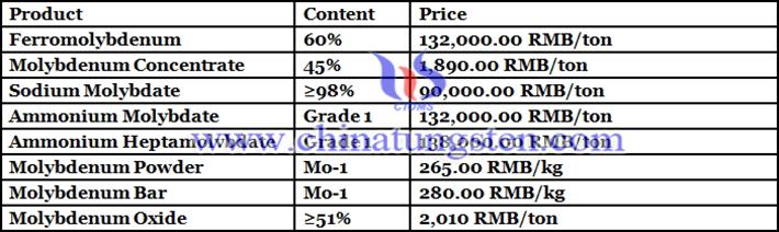 sodium molybdate price picture