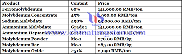 molybdenum oxide prices picture