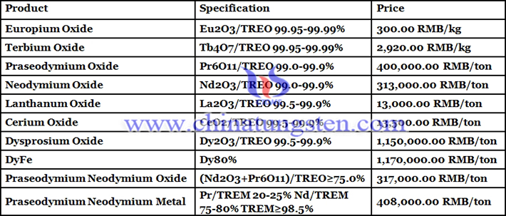 cerium oxide price picture