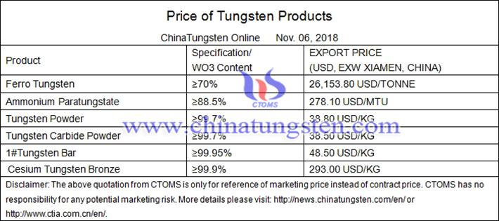 ferromolybdenum price picture