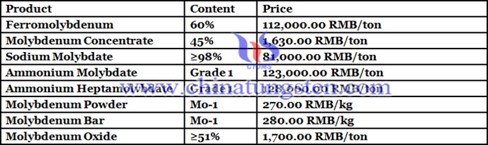 ammonium molybdate price picture
